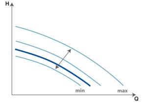 modalita-min-max-900x630px